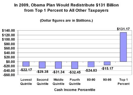 Tax Foundation - Tax Policy Center Estimate
