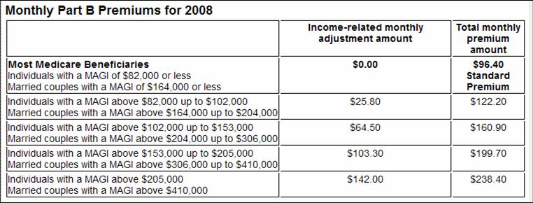 Taxes for sure medicare is a progressive plan the for 08 tax table