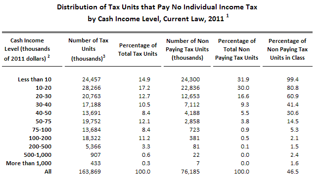 how to pay taxes on consulting income