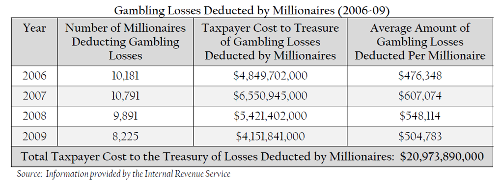 Gambling losses and income tax big thunder casino