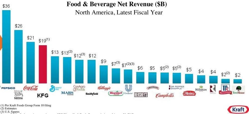 Kraft Foods New Ceo