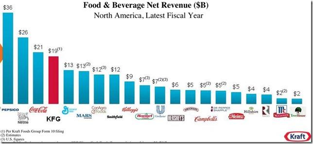 kraft-net-revenue
