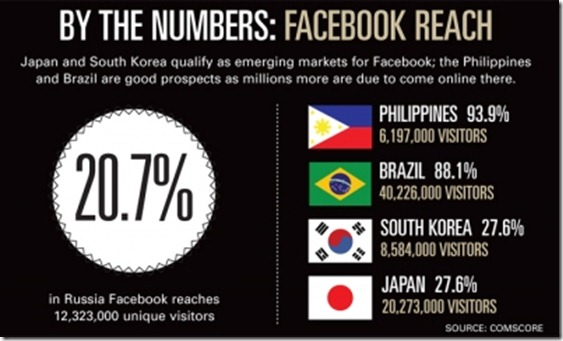 by-the-numbers-facebook-reach