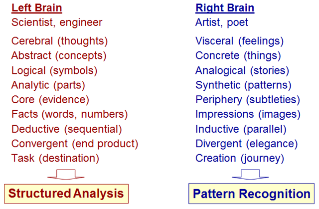 an analysis of functions of the two sides of the human brain What does brain lateralization have to  fact that the two halves of the human brain are  how handedness relates to brain function is.