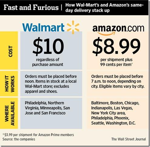 amazon vs ebay essay
