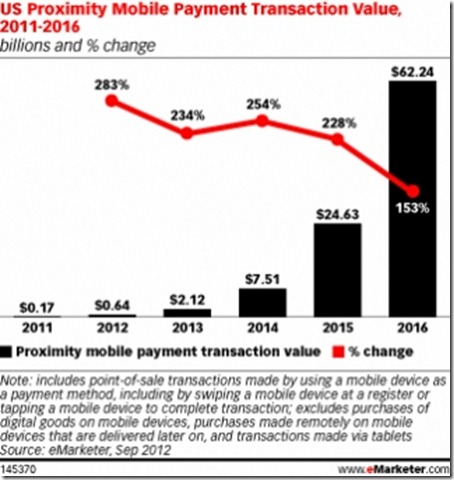 us-proximity-mobile-payment-transaction-value