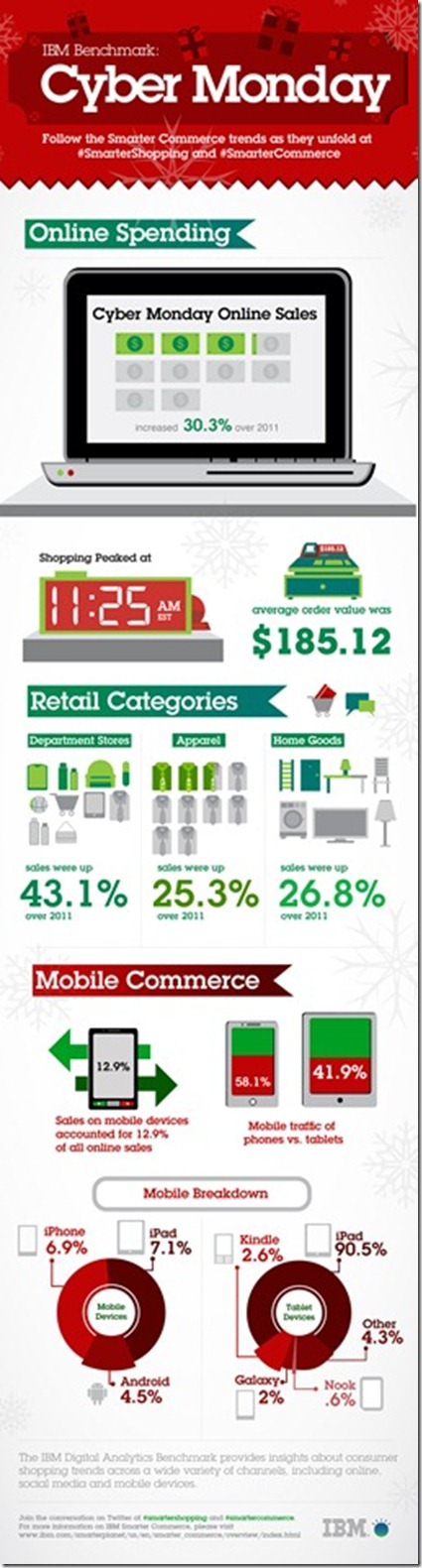 IBM Holiday Benchmark Cyber Monday Infographic_11_27