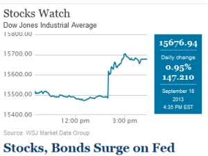 stocks surge on Fed action