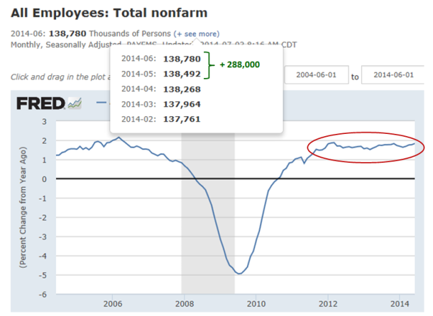 FRED Total Employment  June 2014