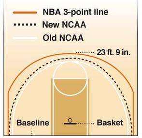 3-point line
