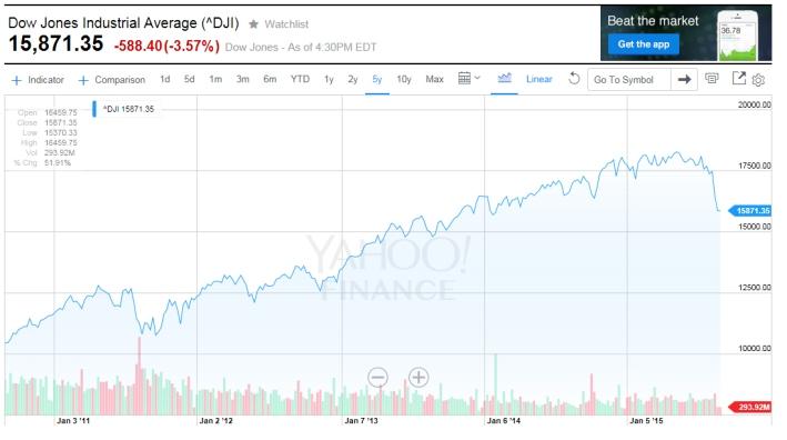 DJIA 08-24-15 5 years