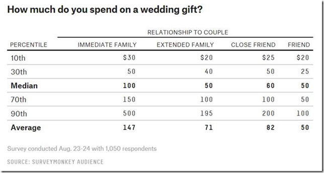 Appropriate Amount To Spend On A Wedding Gift