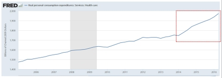 obamacare-bending-the-cost-curve-up