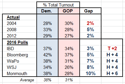 2016-turnout-polls-vs-actual