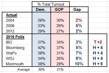 2016-turnout-polls-vs-actual