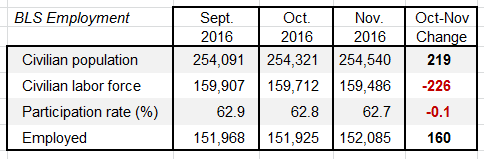 employment-dec-2016-report