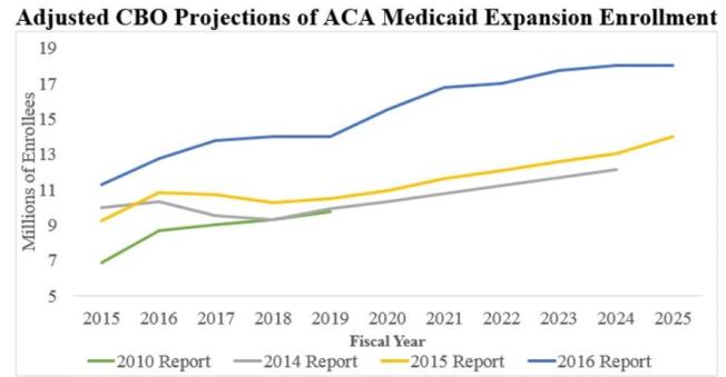 aca-medicaid-enrollment