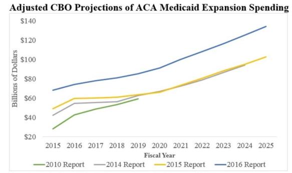 aca-medicaid-spending