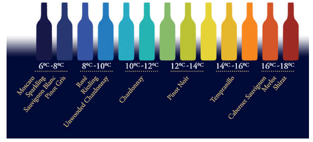 Do You Drink Red Wine Cold Or Room Temperature