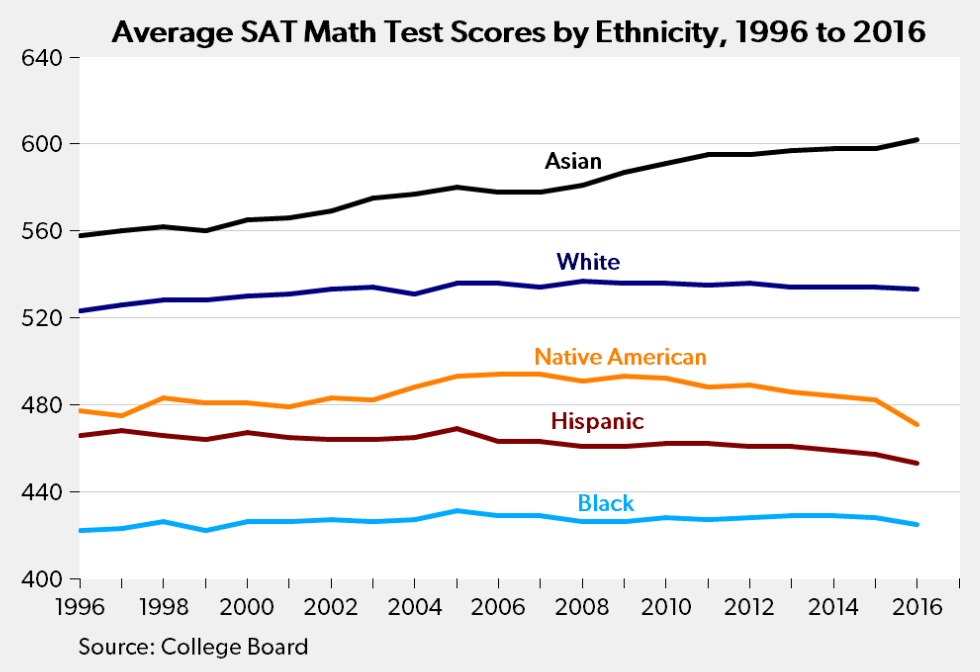 "Some ""interesting"" SAT results … 