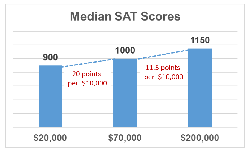 Sat Scores And Income Inequality How >> Are Sat Scores Income Biased The Homa Files